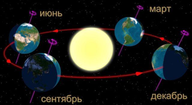 Положение земли относительно солнца зимой и летом